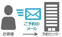 ご予約の返信メール