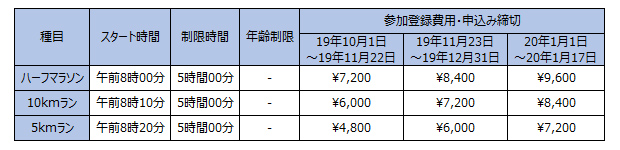 種目設定 / マラソンエントリー費用